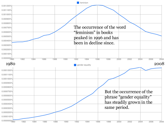 the occurrence of gender bias in Dutch research funding, gender bias, and simpson's paradox  in the instances  where gendered wording occurred (066% of the total number.